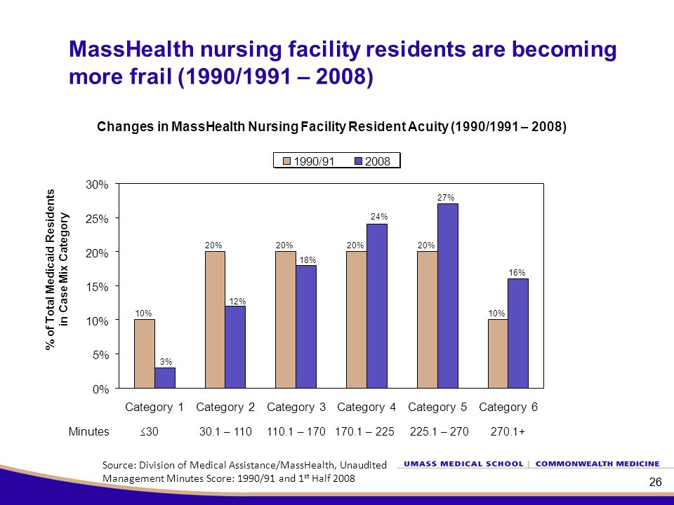 26 Changes in MassHealth Nursing Facility Resident Acuity (1990/1991 – 2008) 26 % of Total Medicaid Residents in Case Mix Category Minutes  30 30.1 – 110 110.1 – 170 170.1 – 225 225.1 – 270 270.1+ Source: Division of Medical Assistance/MassHealth, Unaudited Management Minutes Score: 1990/91 and 1 st Half 2008 MassHealth nursing facility residents are becoming more frail (1990/1991 – 2008) 10% 20% 10% 27% 16% 24% 18% 12% 3% 0% 5% 10% 15% 20% 25% 30% Category 1Category 2Category 3Category 4Category 5Category 6 1990/912008