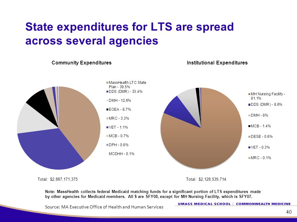40 State expenditures for LTS are spread across several agencies Total: $2,128,539,714 Note: MassHealth collects federal Medicaid matching funds for a significant portion of LTS expenditures made by other agencies for Medicaid members.