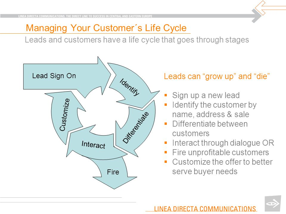 Leads and customers have a life cycle that goes through stages Customize Text Identify Differentiate Interact Lead Sign On Fire Leads can grow up and die  Sign up a new lead  Identify the customer by name, address & sale  Differentiate between customers  Interact through dialogue OR  Fire unprofitable customers  Customize the offer to better serve buyer needs Managing Your Customer´s Life Cycle