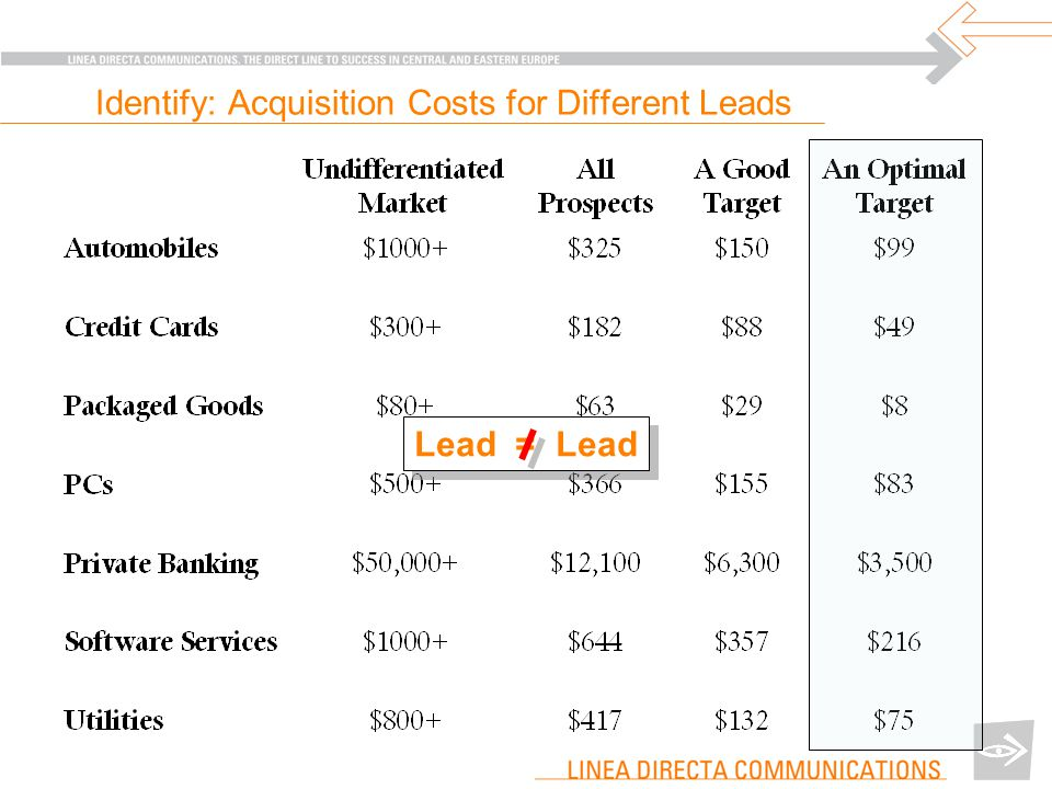 Identify: Acquisition Costs for Different Leads Lead = Lead