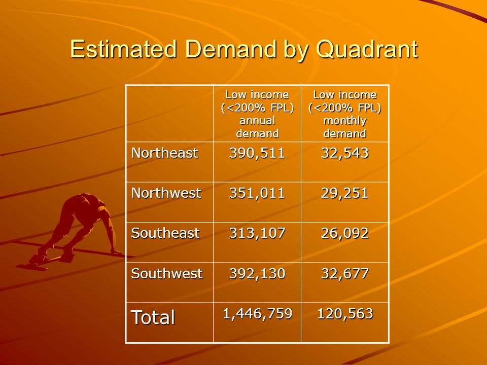 Estimated Demand by Quadrant Low income (<200% FPL) annual demand Low income (<200% FPL) monthly demand Northeast390,51132,543 Northwest351,01129,251 Southeast313,10726,092 Southwest392,13032,677 Total1,446,759120,563