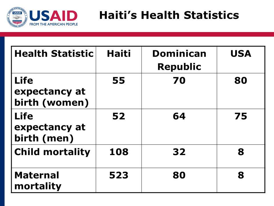 Haiti's Health Statistics Health StatisticHaitiDominican Republic USA Life expectancy at birth (women) 557080 Life expectancy at birth (men) 526475 Child mortality108328 Maternal mortality 523808