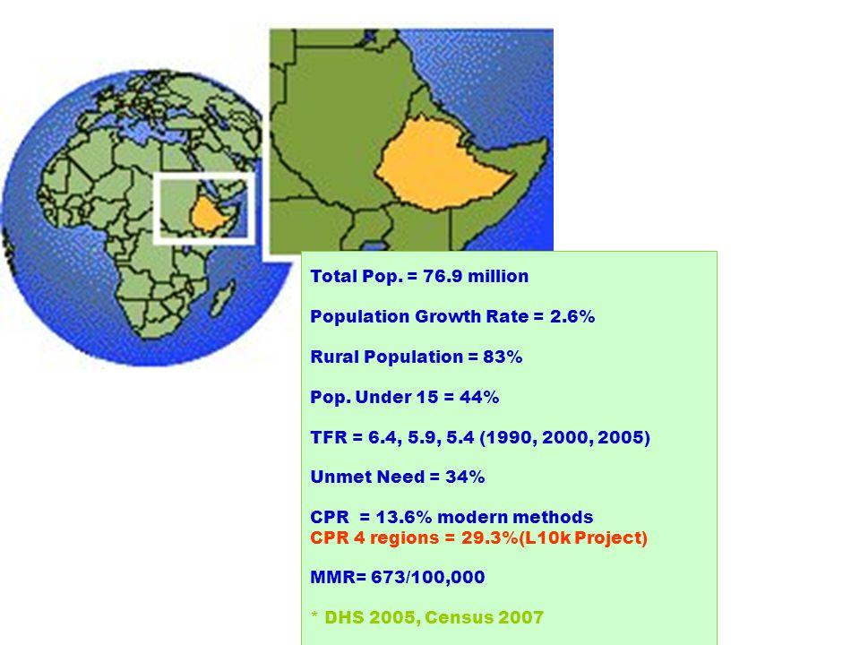 BACKGROUND Total Pop. = 76.9 million Population Growth Rate = 2.6% Rural Population = 83% Pop.