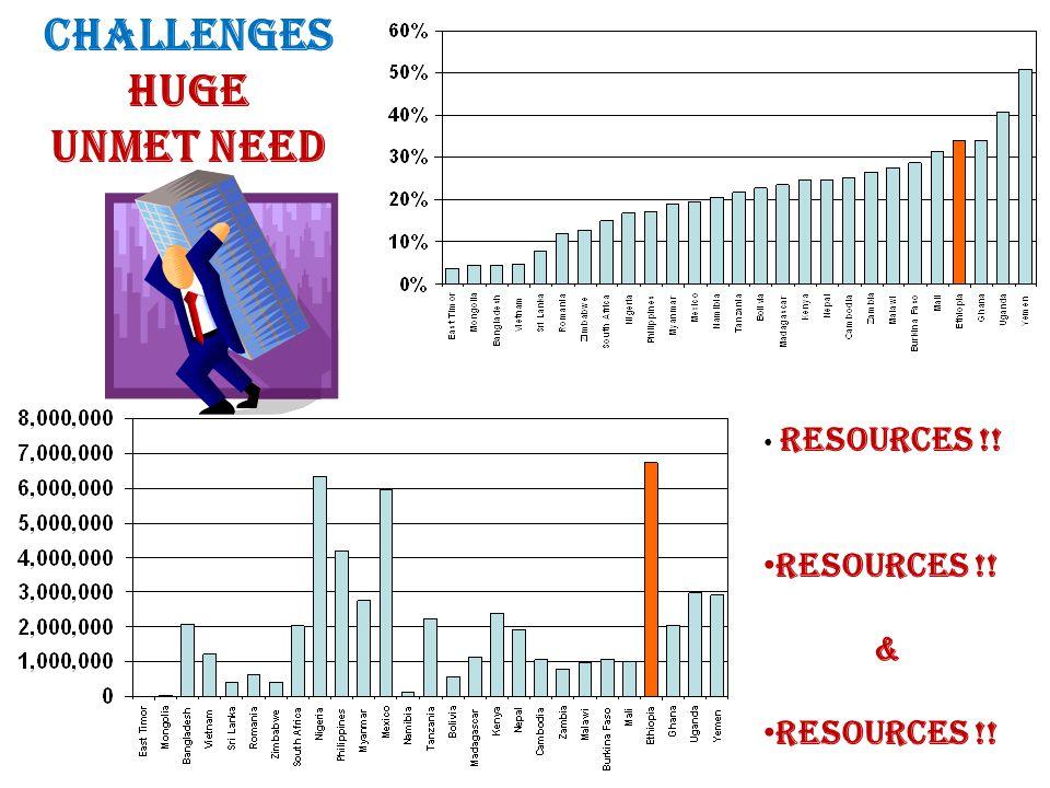 Challenges Huge Unmet Need Resources !! & Resources !!