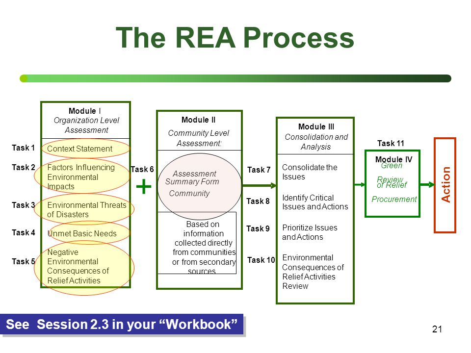 21 The REA Process Green of Relief Community Assessment Summary Form See Session 2.3 in your Workbook + Module I Organization Level Assessment Context Statement Factors Influencing Environmental Impacts Environmental Threats of Disasters Unmet Basic Needs Negative Environmental Consequences of Relief Activities Task 1 Task 3 Task 4 Task 5 Task 2 Task 6 Module II Community Level Assessment: Module III Consolidation and Analysis Consolidate the Issues Identify Critical Issues and Actions Prioritize Issues and Actions Environmental Consequences of Relief Activities Review Task 7 Task 8 Task 9 Module IV Review Procurement Action Task 11 Task 10 from communities Based on information collected directly or from secondary sources.