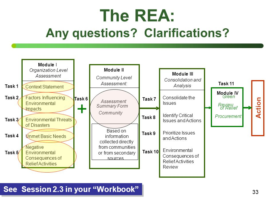 "33 Green of Relief Community Assessment Summary Form See Session 2.3 in your ""Workbook"" + Module I Organization Level Assessment Context Statement Fac"