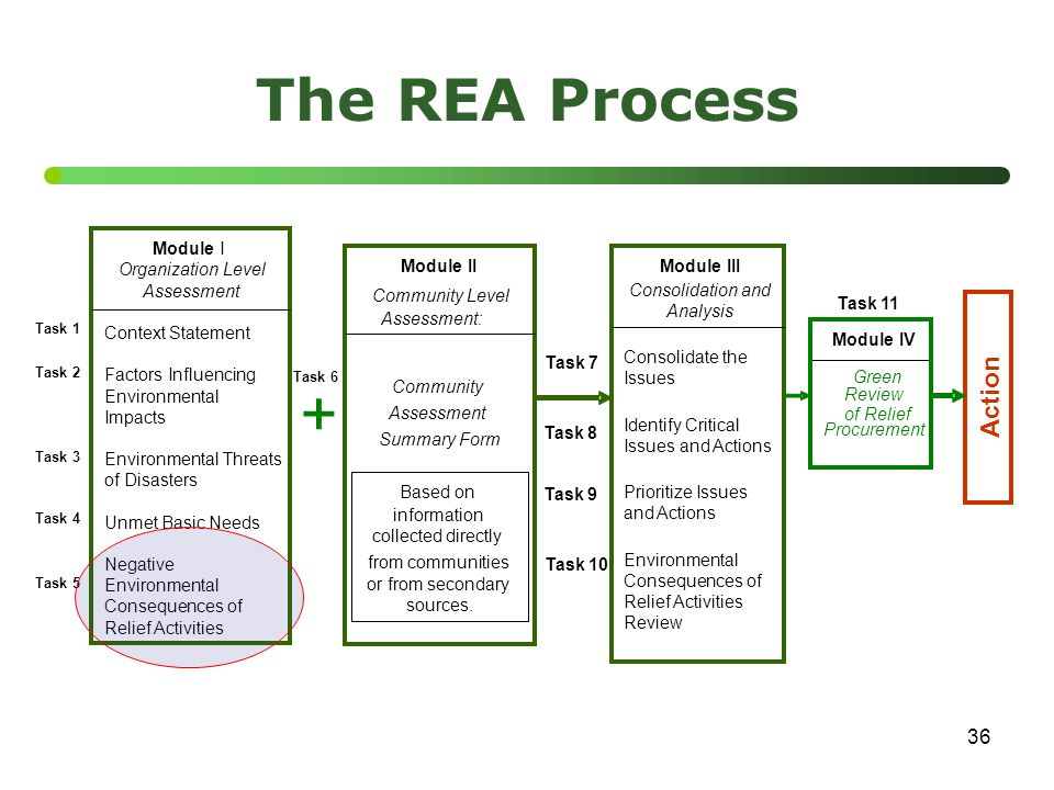 36 The REA Process Green of Relief Module III Consolidation and Analysis Consolidate the Issues Identify Critical Issues and Actions Prioritize Issues and Actions Environmental Consequences of Relief Activities Review Task 7 Task 8 Task 9 Module IV Procurement Action Task 11 Task 10 Module I Organization Level Assessment Context Statement Factors Influencing Environmental Impacts Environmental Threats of Disasters Unmet Basic Needs Negative Environmental Consequences of Relief Activities Task 1 Task 3 Task 4 Task 5 Task 2 + Task 6 Community Assessment Summary Form Module II Community Level Assessment: from communities Based on information collected directly or from secondary sources.