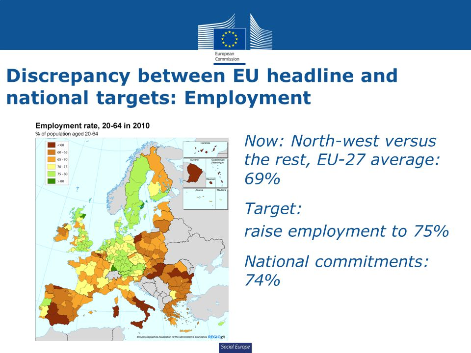 Social Europe Discrepancy between EU headline and national targets: Employment Now: North-west versus the rest, EU-27 average: 69% Target: raise emplo