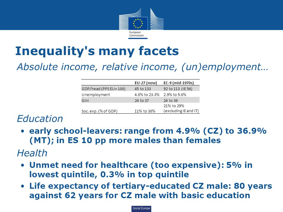 Social Europe EU trends - income inequality Degree of inequality (Gini) UK: back to historical high IE: historical low (increase in 2010 after long descent) IT: comparable to 1980 EL: comparable to 1967 Source: UN-SWIIDv3