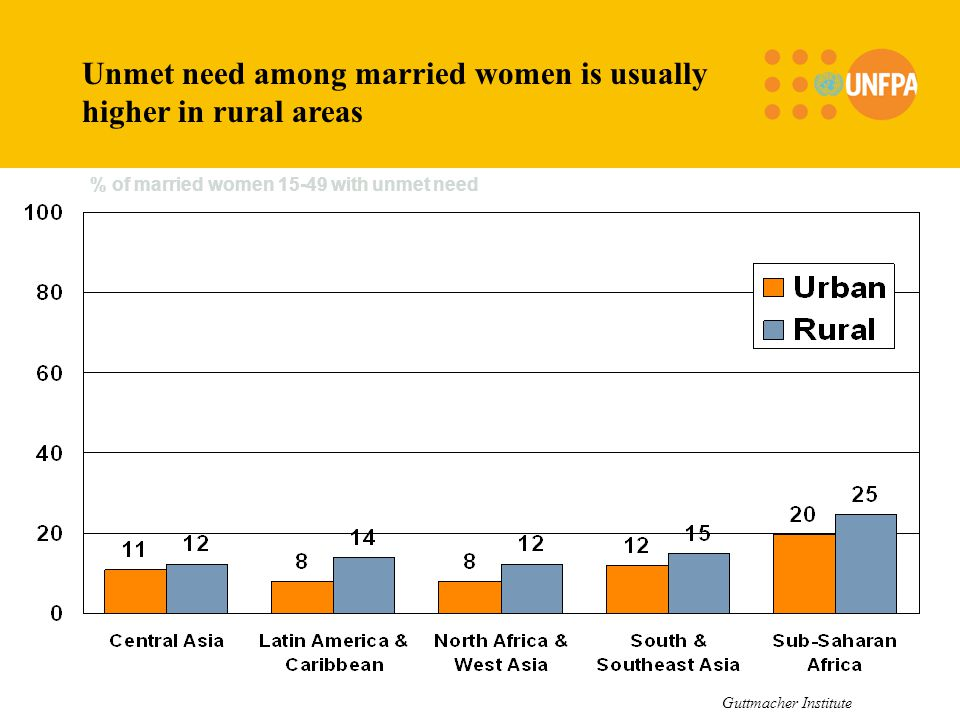 % of married women 15-49 with unmet need Unmet need among married women is usually higher in rural areas Guttmacher Institute