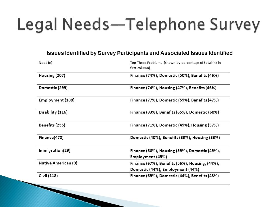 Issues Identified by Survey Participants and Associated Issues Identified Need (n) Top Three Problems (shown by percentage of total (n) in first column) Housing (207)Finance (74%), Domestic (50%), Benefits (46%) Domestic (299)Finance (74%), Housing (47%), Benefits (46%) Employment (188)Finance (77%), Domestic (55%), Benefits (47%) Disability (116)Finance (83%), Benefits (65%), Domestic (60%) Benefits (255)Finance (71%), Domestic (45%), Housing (37%) Finance(470)Domestic (40%), Benefits (39%), Housing (33%) Immigration(29) Finance (66%), Housing (55%), Domestic (45%), Employment (45%) Native American (9) Finance (67%), Benefits (56%), Housing, (44%), Domestic (44%), Employment (44%) Civil (118)Finance (69%), Domestic (44%), Benefits (43%)