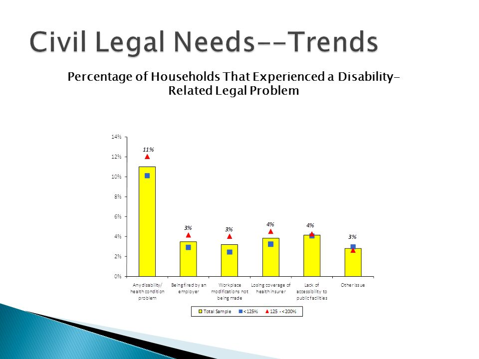 Percentage of Households That Experienced a Disability- Related Legal Problem