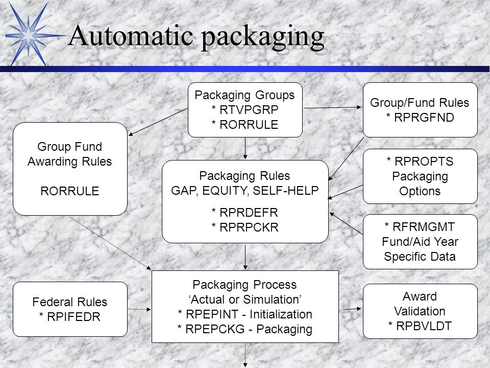 Automatic packaging Packaging Groups * RTVPGRP * RORRULE Group Fund Awarding Rules RORRULE Group/Fund Rules * RPRGFND * RPROPTS Packaging Options * RFRMGMT Fund/Aid Year Specific Data Award Validation * RPBVLDT Packaging Rules GAP, EQUITY, SELF-HELP * RPRDEFR * RPRPCKR Federal Rules * RPIFEDR Packaging Process 'Actual or Simulation' * RPEPINT - Initialization * RPEPCKG - Packaging