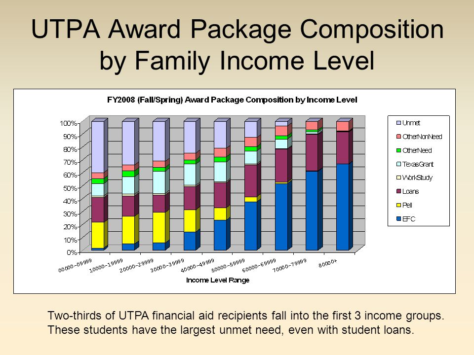 UTPA Award Package Composition by Family Income Level Two-thirds of UTPA financial aid recipients fall into the first 3 income groups.