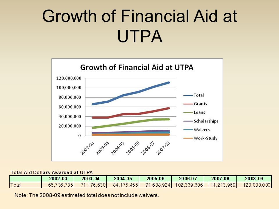 Growth of Financial Aid at UTPA Note: The 2008-09 estimated total does not include waivers.