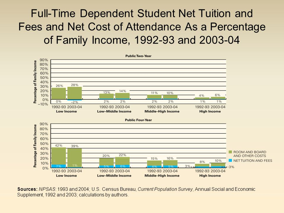 Full-Time Dependent Student Net Tuition and Fees and Net Cost of Attendance As a Percentage of Family Income, 1992-93 and 2003-04 Sources: NPSAS: 1993 and 2004; U.S.