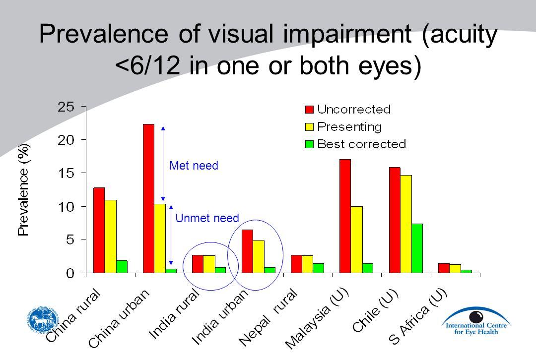Prevalence of visual impairment (acuity <6/12 in one or both eyes) Met need Unmet need