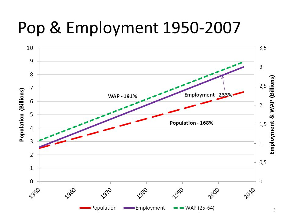 G20 Working Age Pop 2010-2020 Decline in working age population in economically advanced countries will necessitate massive import of workers.