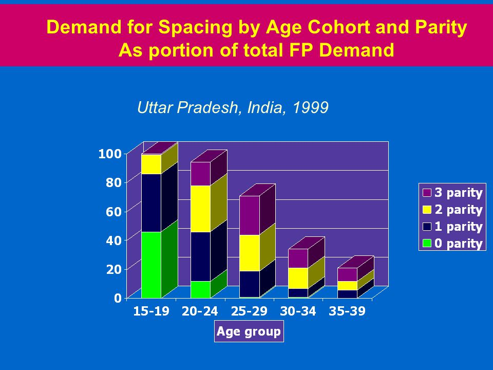 Demand for Spacing by Age Cohort and Parity As portion of total FP Demand Uttar Pradesh, India, 1999