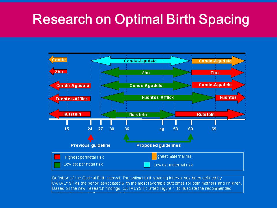 Research on Optimal Birth Spacing