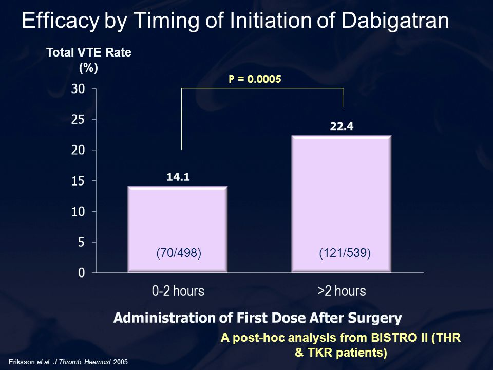 Efficacy by Timing of Initiation of Dabigatran (70/498)(121/539) Total VTE Rate (%) P = 0.0005 Eriksson et al. J Thromb Haemost 2005 A post-hoc analys