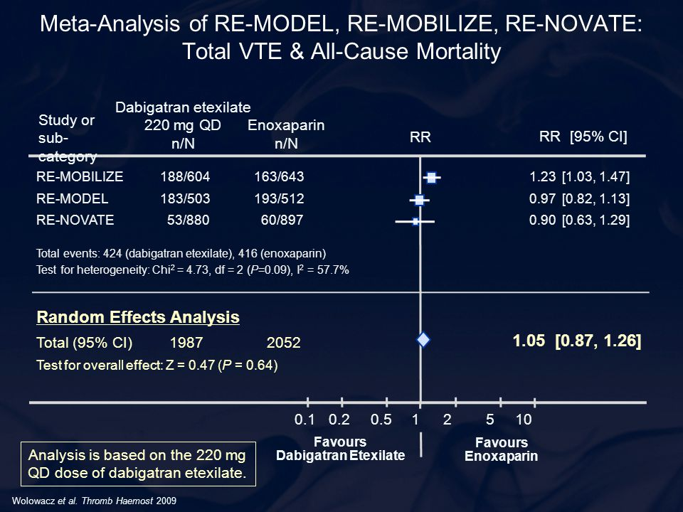 Meta-Analysis of RE-MODEL, RE-MOBILIZE, RE-NOVATE: Total VTE & All-Cause Mortality Wolowacz et al. Thromb Haemost 2009 0.1 0.2 0.5 1 2 5 10 Favours En