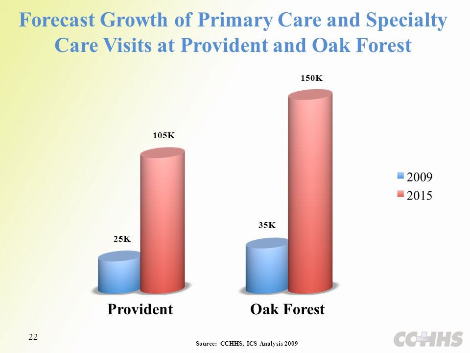 Source: CCHHS, ICS Analysis 2009 Forecast Growth of Primary Care and Specialty Care Visits at Provident and Oak Forest 22 25K 105K 35K 150K ProvidentOak Forest