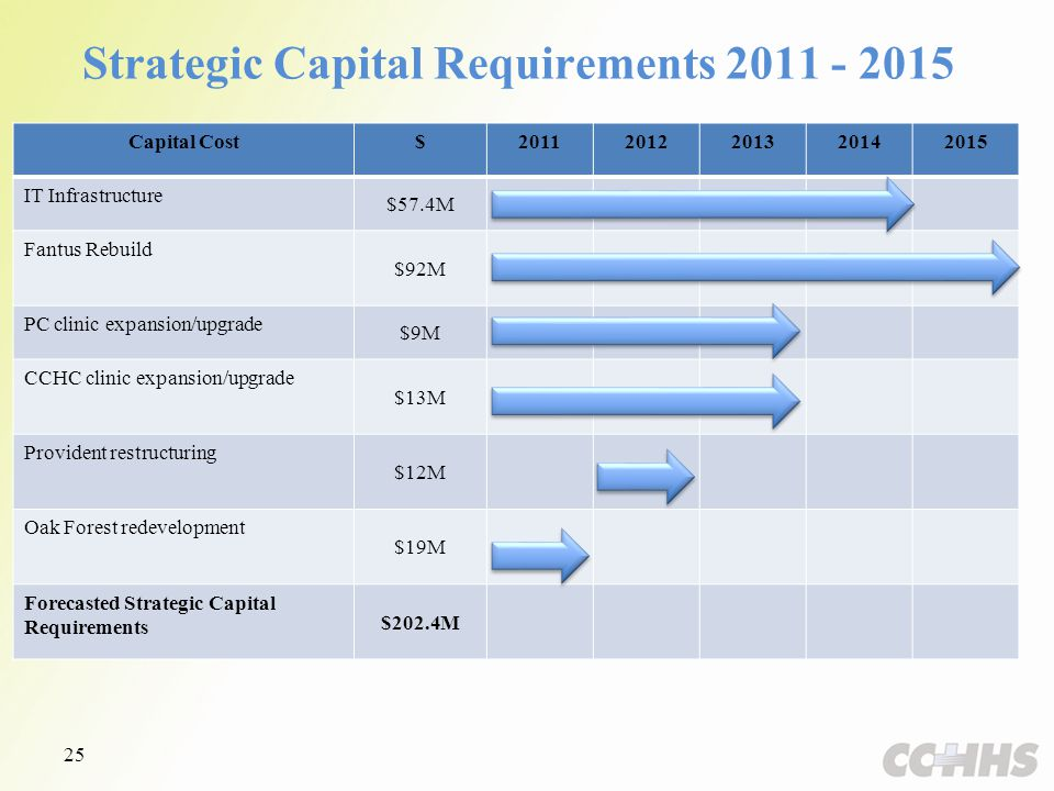 Strategic Capital Requirements 2011 - 2015 Capital Cost$20112012201320142015 IT Infrastructure $57.4M Fantus Rebuild $92M PC clinic expansion/upgrade $9M CCHC clinic expansion/upgrade $13M Provident restructuring $12M Oak Forest redevelopment $19M Forecasted Strategic Capital Requirements $202.4M 25