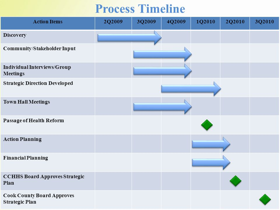 3 Process Timeline Action Items2Q20093Q20094Q20091Q20102Q20103Q2010 Discovery Community/Stakeholder Input Individual Interviews/Group Meetings Strategic Direction Developed Town Hall Meetings Passage of Health Reform Action Planning Financial Planning CCHHS Board Approves Strategic Plan Cook County Board Approves Strategic Plan