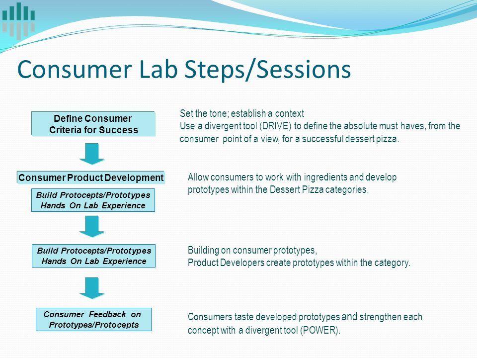 Consumer Lab Steps/Sessions Set the tone; establish a context Use a divergent tool (DRIVE) to define the absolute must haves, from the consumer point