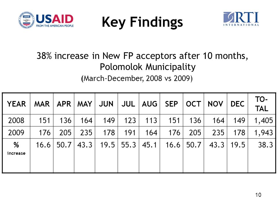 10 Key Findings 38% increase in New FP acceptors after 10 months, Polomolok Municipality YEARMARAPRMAYJUNJULAUGSEPOCTNOVDEC TO- TAL 20081511361641491231131511361641491,405 20091762052351781911641762052351781,943 % increase 16.650.743.319.555.345.116.650.743.319.538.3 (March-December, 2008 vs 2009)