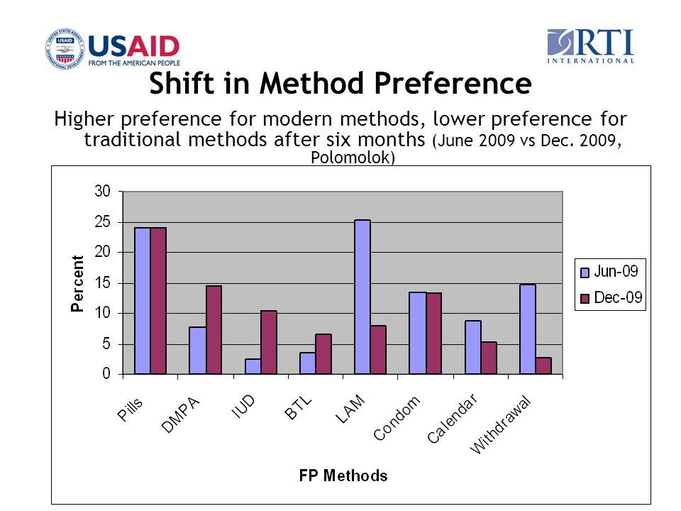 12 Shift in Method Preference Higher preference for modern methods, lower preference for traditional methods after six months (June 2009 vs Dec. 2009,