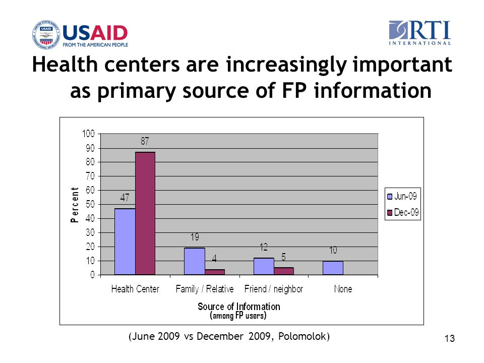 13 Health centers are increasingly important as primary source of FP information (among FP users) (June 2009 vs December 2009, Polomolok)