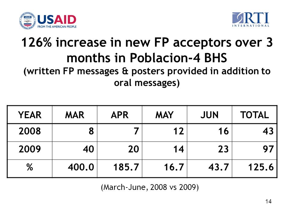 14 126% increase in new FP acceptors over 3 months in Poblacion-4 BHS (written FP messages & posters provided in addition to oral messages) YEARMARAPR