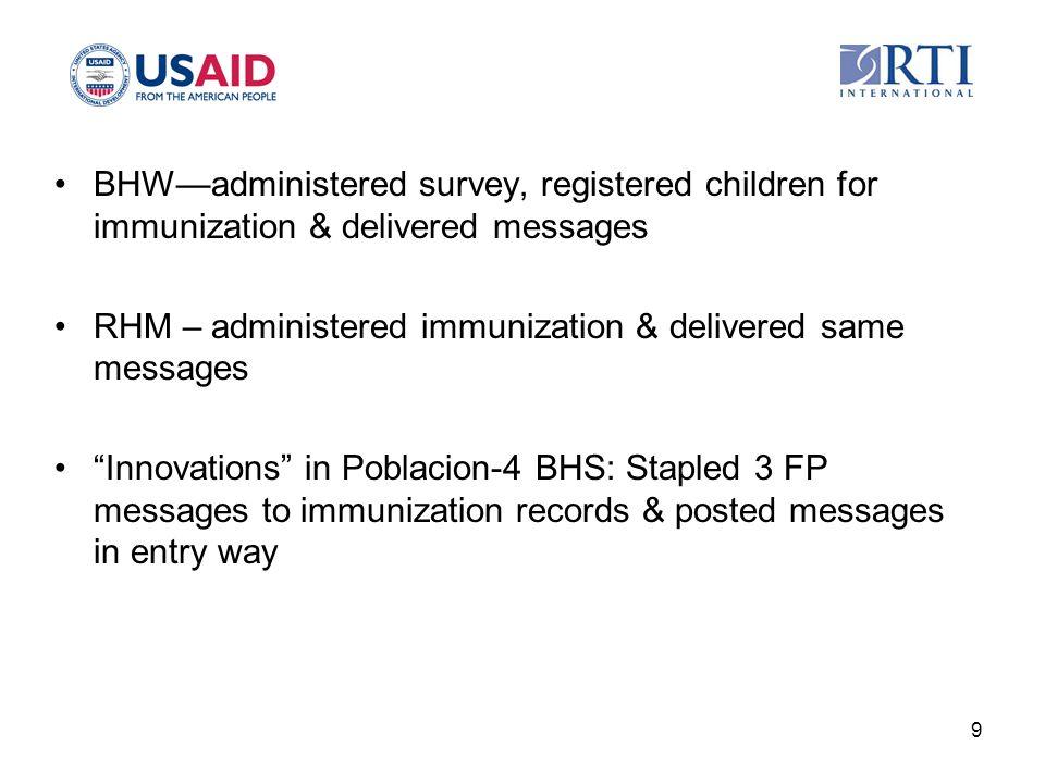 """BHW—administered survey, registered children for immunization & delivered messages RHM – administered immunization & delivered same messages """"Innovati"""