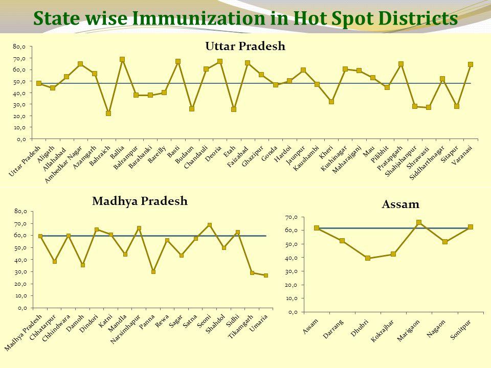 State wise Immunization in Hot Spot Districts