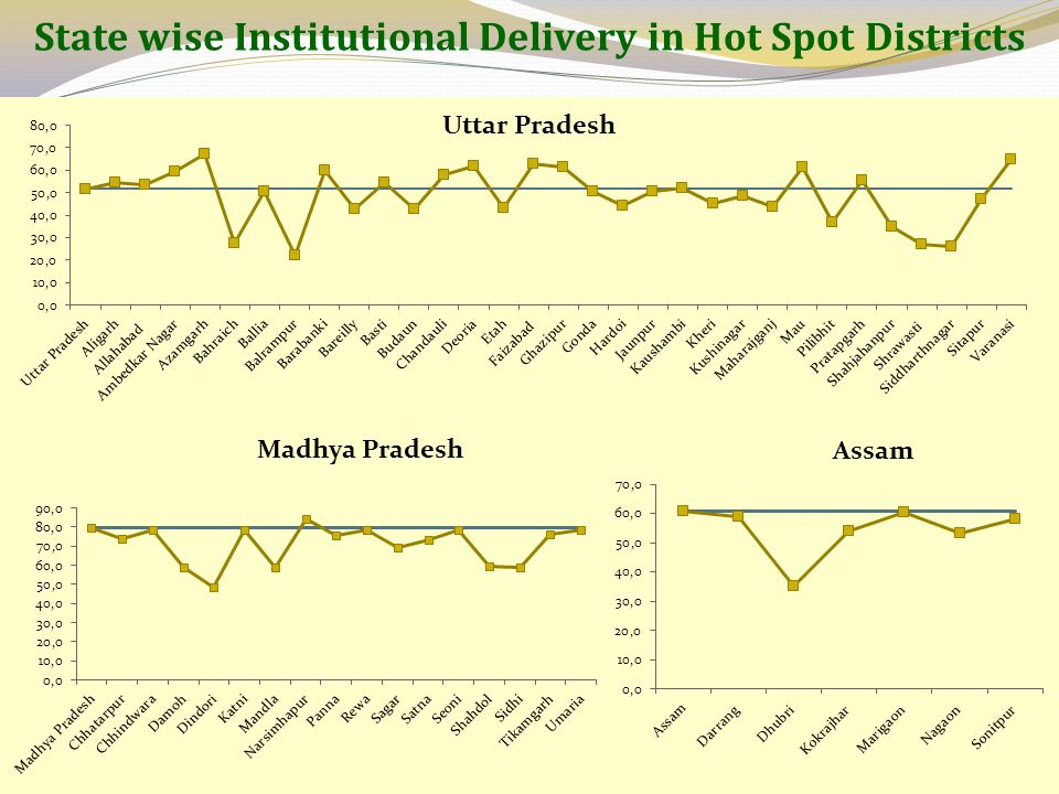 State wise Institutional Delivery in Hot Spot Districts