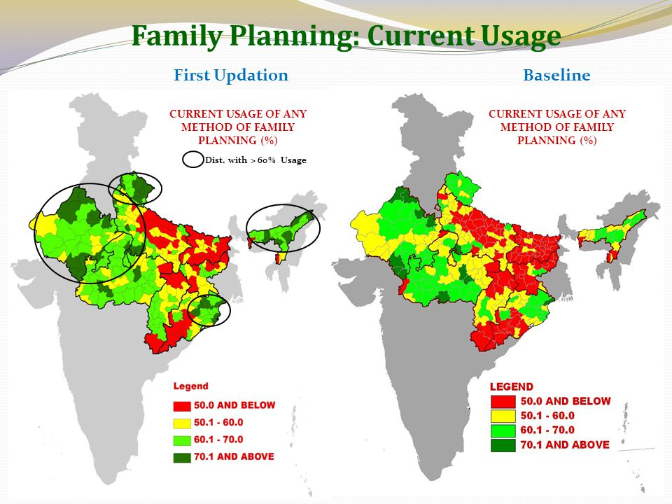 Family Planning: Current Usage CURRENT USAGE OF ANY METHOD OF FAMILY PLANNING (%) BaselineFirst Updation Dist. with > 60% Usage