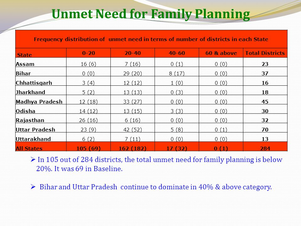 Unmet Need for Family Planning Frequency distribution of unmet need in terms of number of districts in each State State 0-2020-4040-6060 & aboveTotal