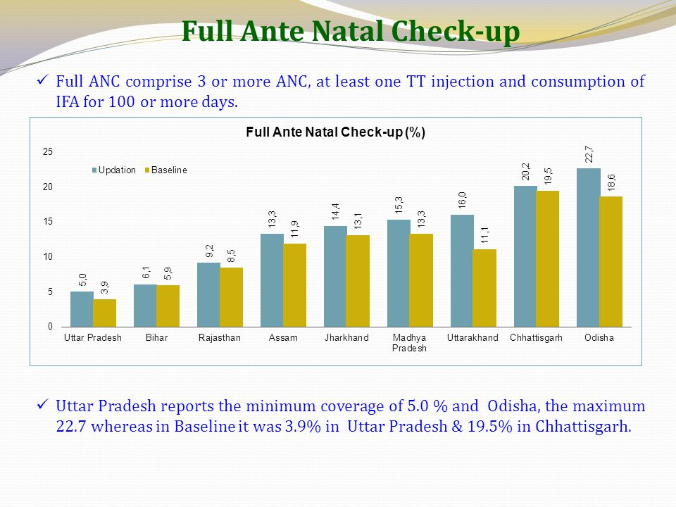 Full Ante Natal Check-up Full ANC comprise 3 or more ANC, at least one TT injection and consumption of IFA for 100 or more days. Uttar Pradesh reports