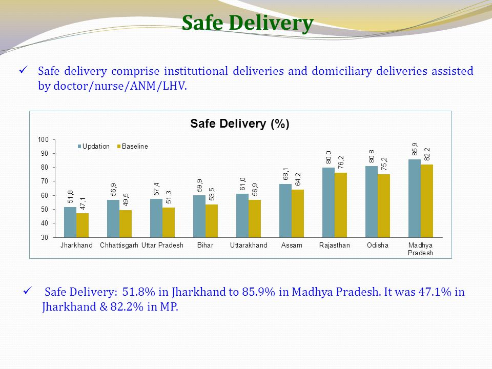 Safe Delivery Safe delivery comprise institutional deliveries and domiciliary deliveries assisted by doctor/nurse/ANM/LHV. Safe Delivery: 51.8% in Jha