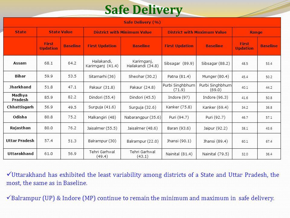 Safe Delivery Safe Delivery (%) State State ValueDistrict with Minimum ValueDistrict with Maximum ValueRange First Updation BaselineFirst UpdationBase
