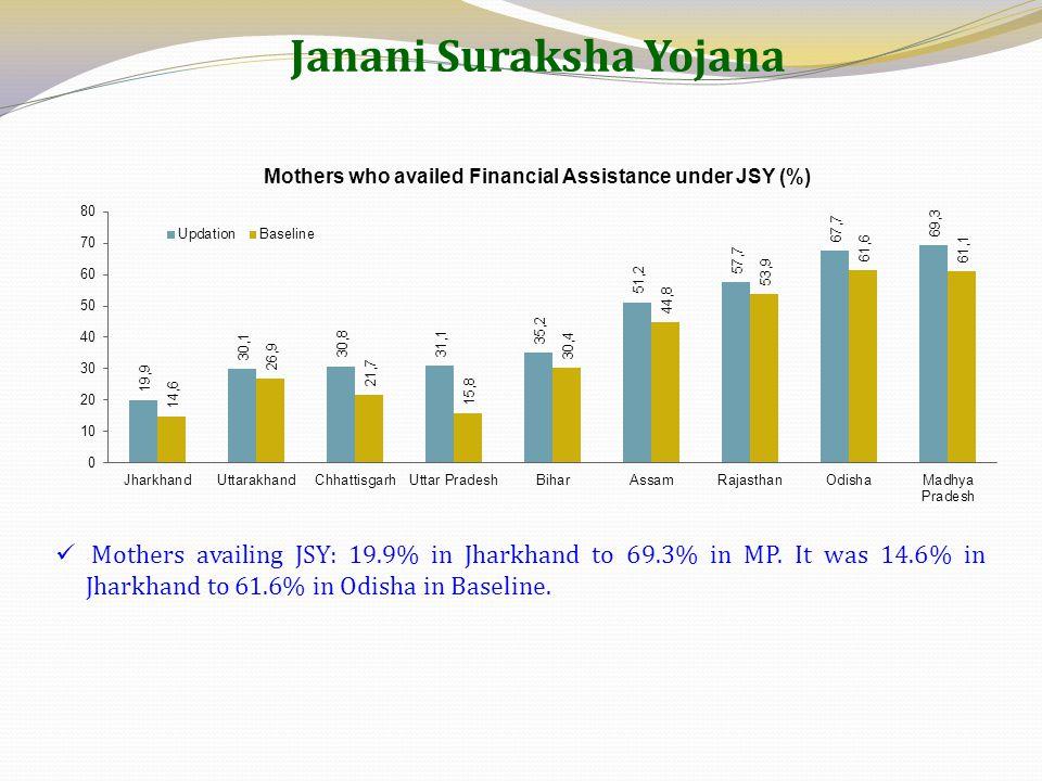 Janani Suraksha Yojana Mothers availing JSY: 19.9% in Jharkhand to 69.3% in MP. It was 14.6% in Jharkhand to 61.6% in Odisha in Baseline.