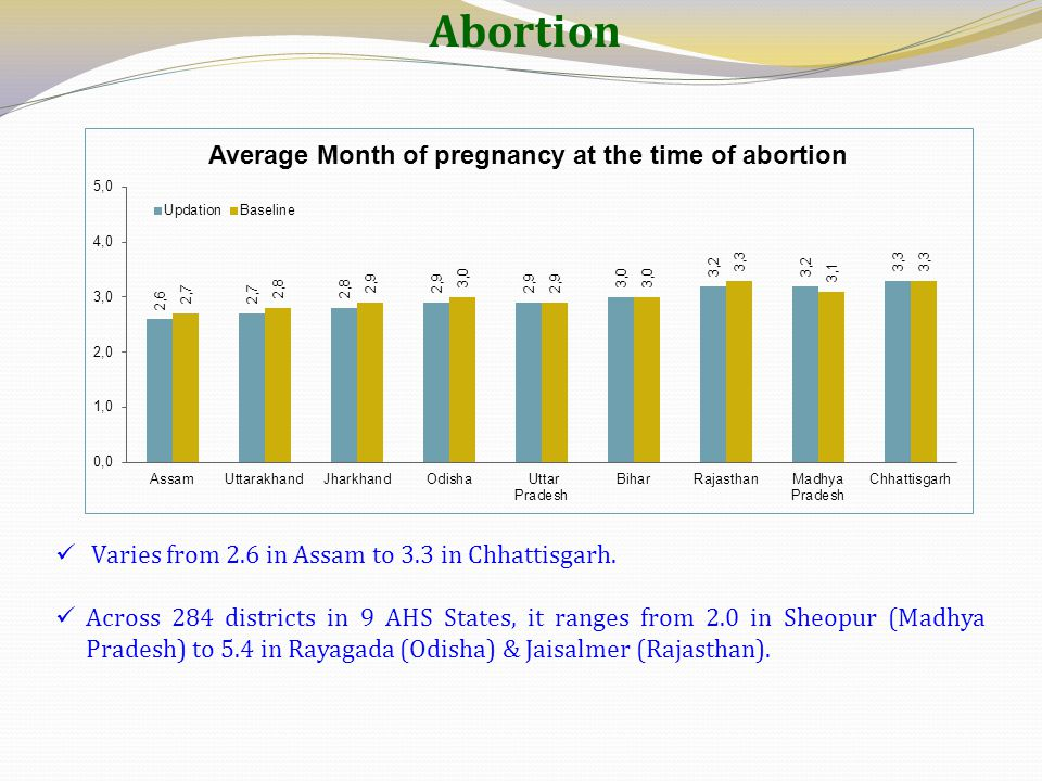 Abortion Varies from 2.6 in Assam to 3.3 in Chhattisgarh. Across 284 districts in 9 AHS States, it ranges from 2.0 in Sheopur (Madhya Pradesh) to 5.4
