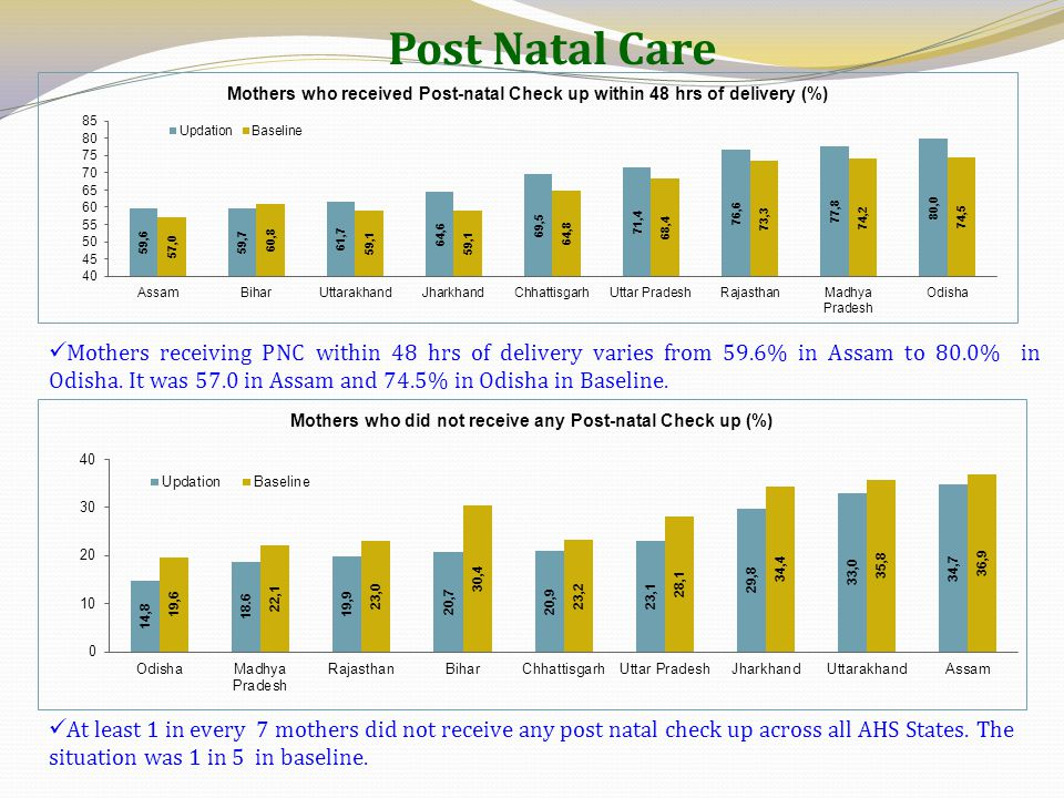 Post Natal Care Mothers receiving PNC within 48 hrs of delivery varies from 59.6% in Assam to 80.0% in Odisha. It was 57.0 in Assam and 74.5% in Odish