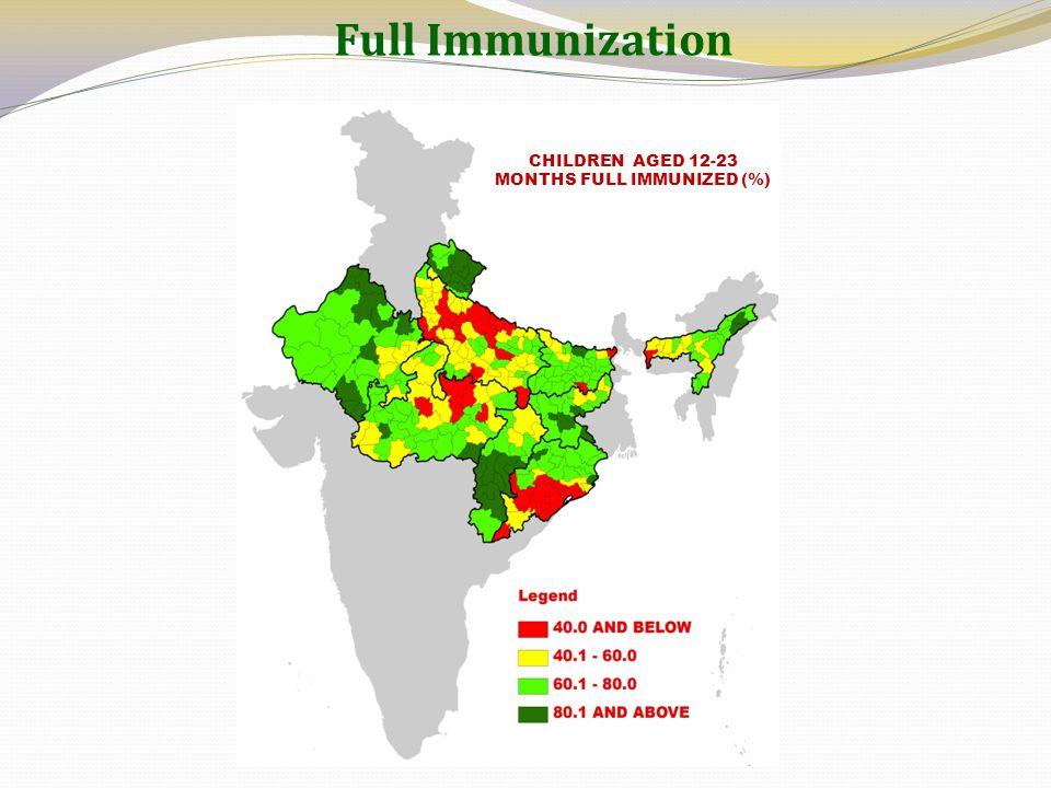 Full Immunization CHILDREN AGED 12-23 MONTHS FULL IMMUNIZED (%)