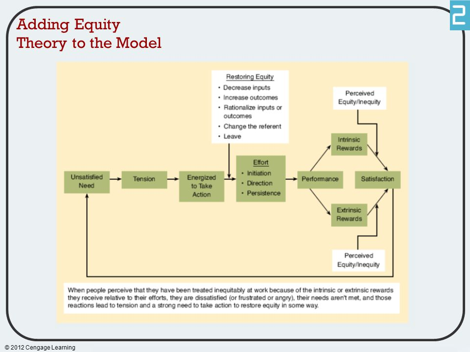 © 2012 Cengage Learning Adding Equity Theory to the Model