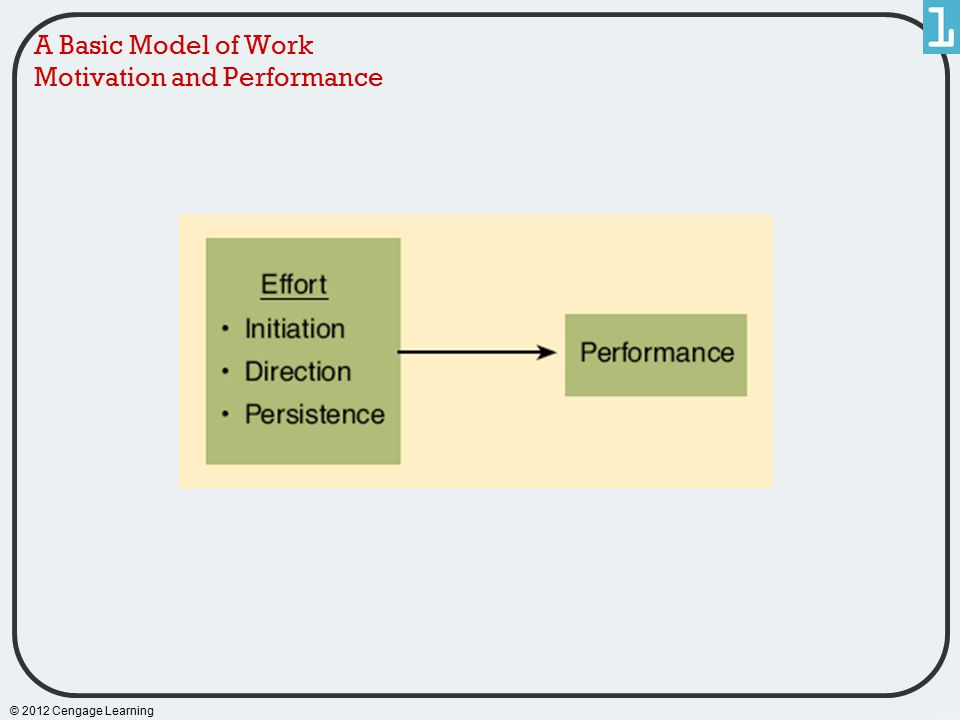 © 2012 Cengage Learning A Basic Model of Work Motivation and Performance