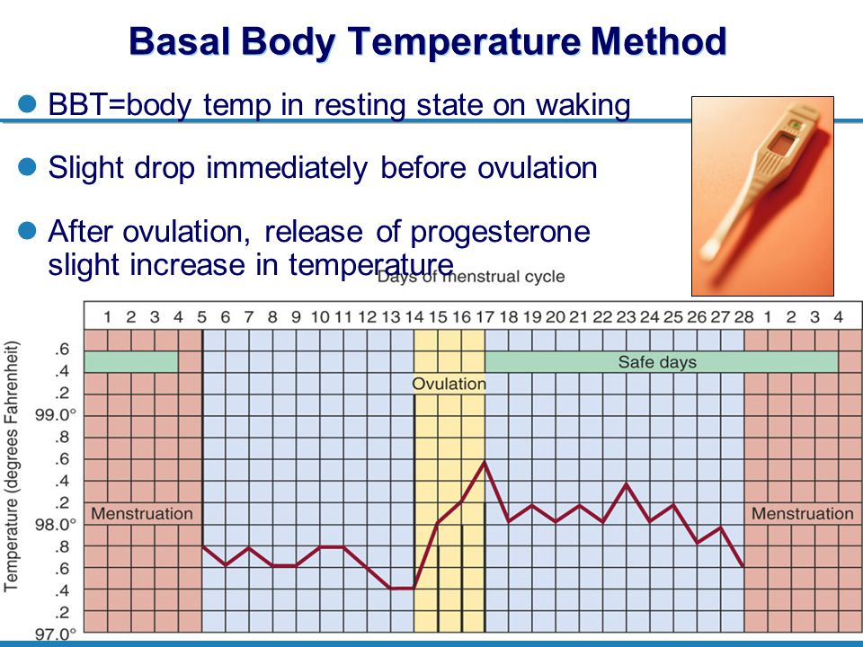 Family Planning and Contraception MGIMS, Sewagram;; 04 Jul 2012 29 Basal Body Temperature Method BBT=body temp in resting state on waking Slight drop