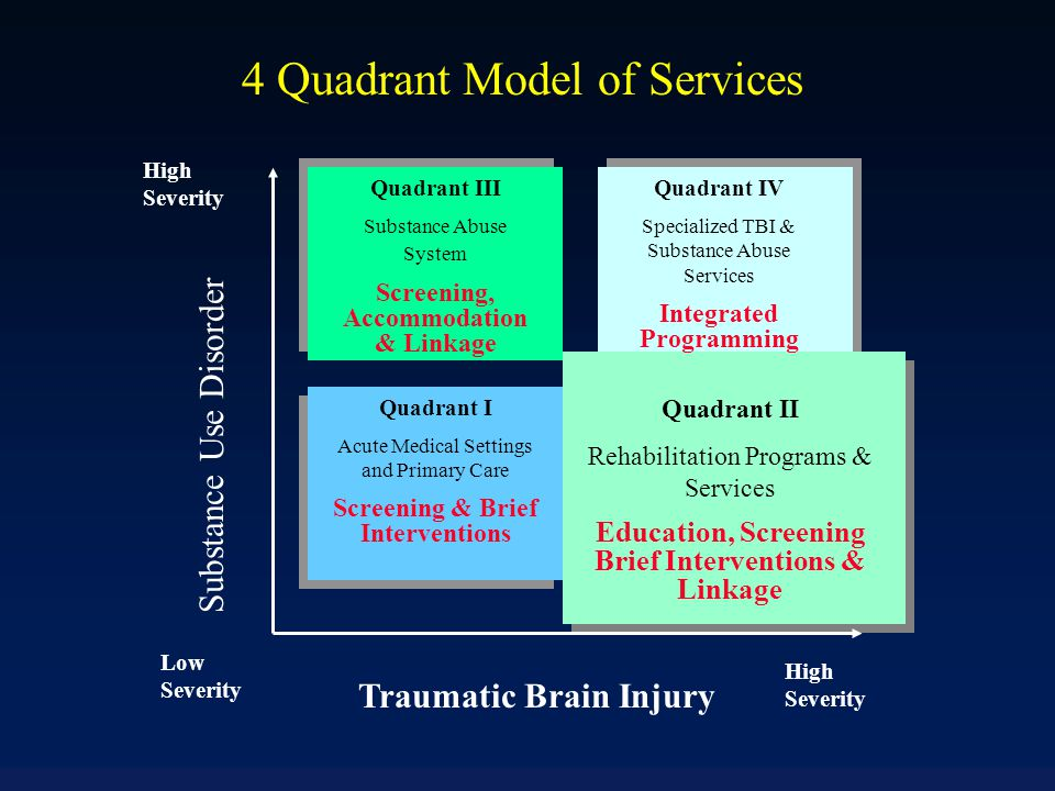Traumatic Brain Injury Substance Use Disorder Low Severity High Severity Quadrant I Acute Medical Settings and Primary Care Screening & Brief Interven